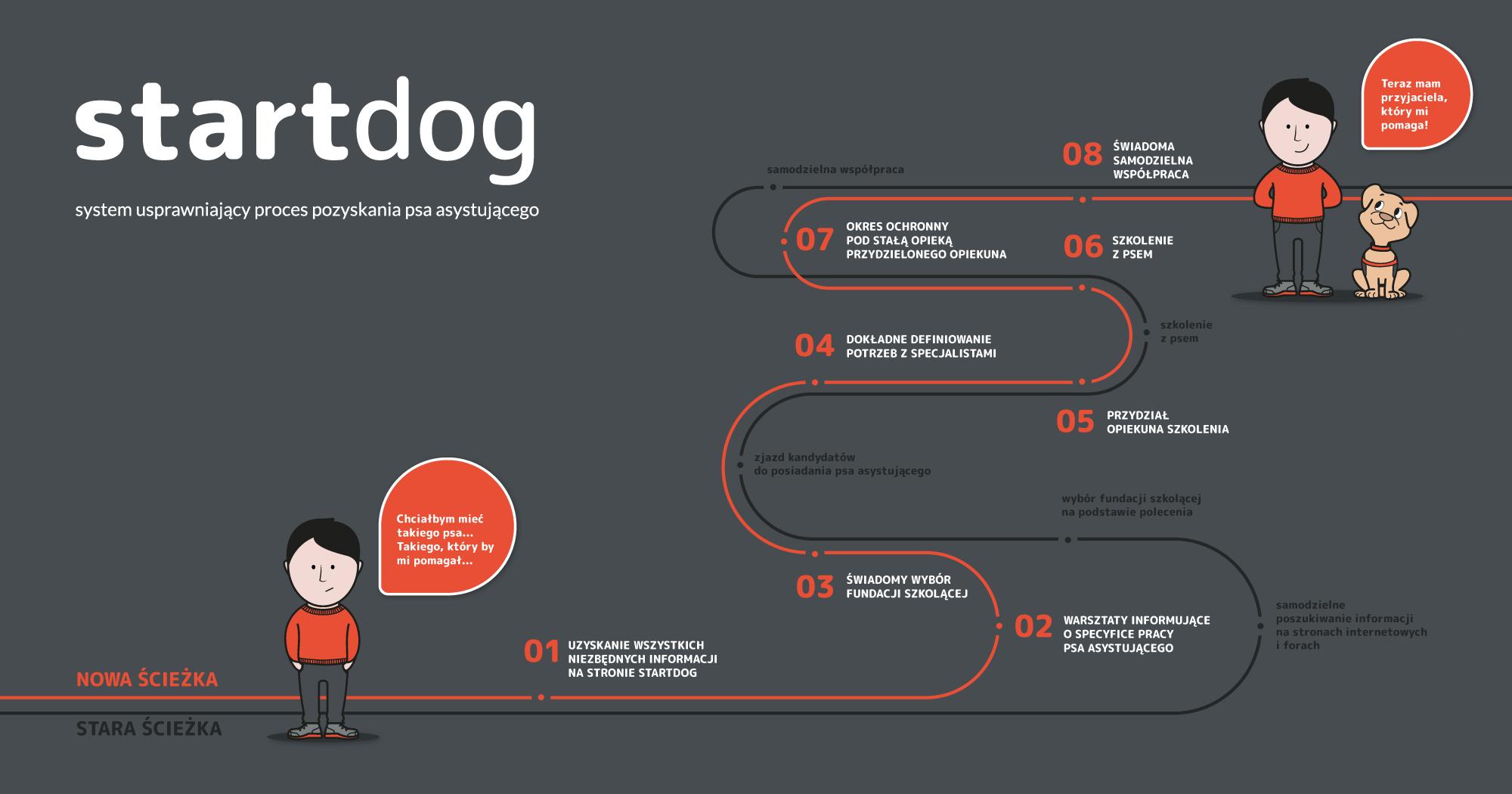 """Na ilustracji znajduje się infografika. W lewym górnym rogu znajduje się napis """"Startdog system usprawniający proces pozyskania psa asystującego"""". Od lewego dolnego rogu do prawego górnego ciągną się dwie zakręcone linie, jedna w kolorze pomarańczowym druga w kolorze ciemnoszarym. W lewym dolnym rogu nad linią pomarańczową widnieje napis """"nowa ścieżka"""" nad ciemnoszarą linią """"stara ścieżka"""". Obok napisów stoi narysowany mężczyzna o czarnych włosach i pomarańczowym swetrze. Wydaje się smutny. Obok pojawia się pole z jego wypowiedzią """"Chciałbym mieć takiego psa… takiego który by mi pomagał"""". Na obu liniach pojawiają się kolejno punkty. W nowej, pomarańczowej ścieżce, punkty są ponumerowane i ułożone. Kolejno pojawiają się: uzyskanie wszystkich niezbędnych informacji na stronie Startdog warsztaty informujące o specyfice pracy psa asystującego świadomy wybór fundacji szkolącej dokładne definiowanie potrzeb z specjalistami przydział opiekuna szkolenia szkolenie z psem okres ochronny pod stałą opieką przydzielonego opiekuna świadoma samodzielna współpraca Na końcu ścieżki stoi ten sam narysowany mężczyzna. Tym razem jest uśmiechnięty, a obok niego przedstawiony jest wpatrzony w niego biszkoptowy pies. Obok pojawia się wypowiedź: """"Teraz mam przyjaciela, który mi pomaga""""."""