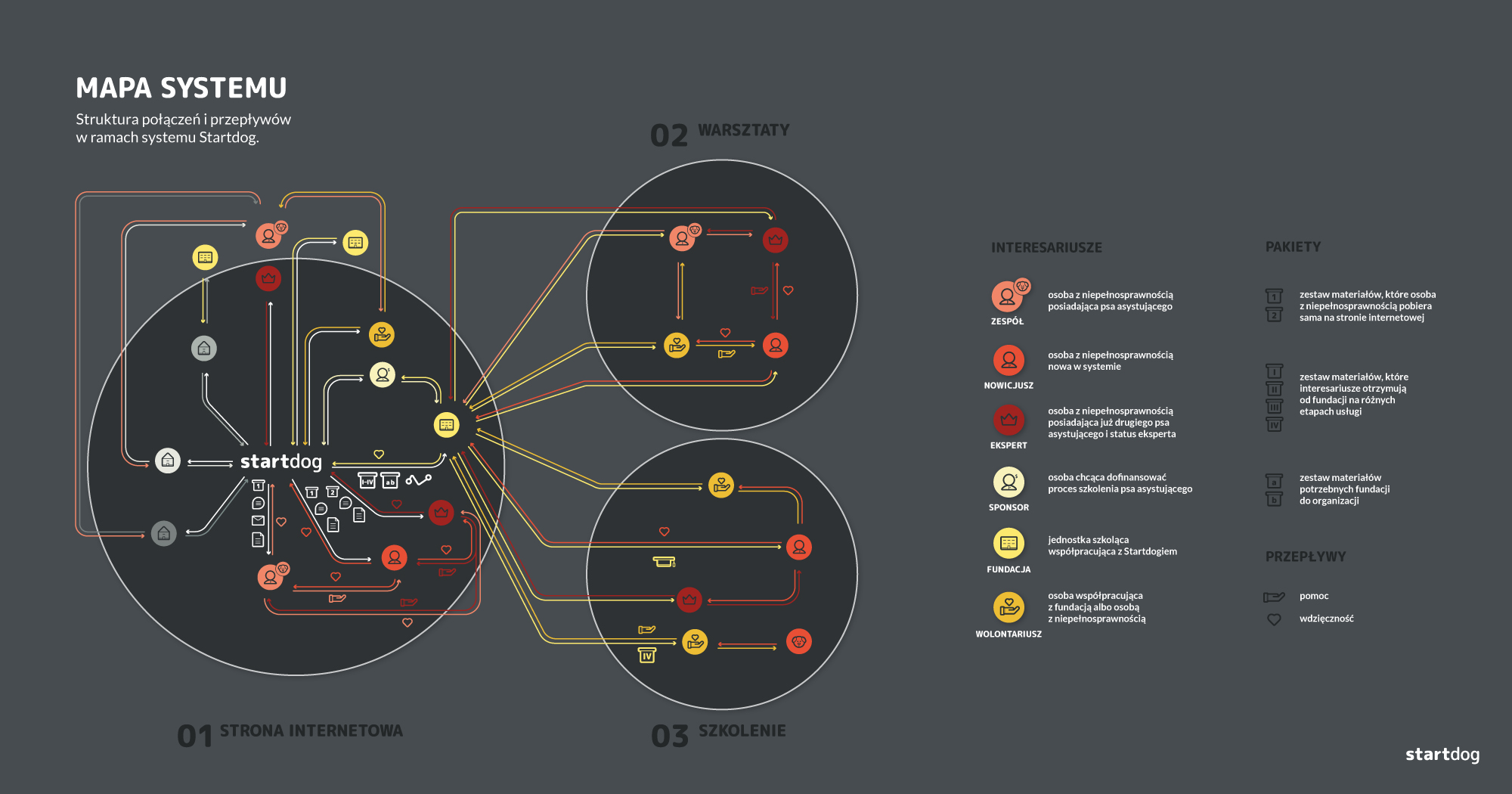 """Na ilustracji znajduje się infografika. W lewym górnym rogu pojawia się napis """"Mapa systemu. Struktura połączeń i przepływów w ramach systemu Startdog"""". W centrum ilustracji znajduje się infografika, która składa się z piktogramów połączonych liniami wychodzącymi od napisu""""Startdog"""". Linie przechodzą pomiędzy poszczególnymi piktogramami, w ramach trzech obszarów zaznaczonych kołami: obszar strony internetowej obszar warsztatów obszar szkolenia Po prawej stronie znajduje się legenda, podzielona na dwie kolumny: """"interesariusze"""" oraz """"pakiety"""". W ramach legendy wytłumaczone są niektóre z piktogramów, które pojawiają się na infografice w centrum ilustracji. W ramach kolumny interesariusze pojawiają się piktogramy z podpisami. Kolejno: zespół – osoba z niepełnosprawnością posiadająca psa asystującego nowicjusz – osoba z niepełnosprawnością nowa w systemie ekspert – osoba z niepełnosprawnością posiadająca już drugiego psa asystującego i status eksperta sponsor – osoba chcąca dofinansować proces szkolenia psa asystującego fundacja – jednostka szkoląca współpracująca z Startdog wolontariusz – osoba współpracująca z fundacją albo osobą z niepełnosprawnością W ramach kolumny """"pakiety"""" znajdują się kolejno piktogramy z wyjaśnieniem: piktogram pudełka z cyframi 1 i 2 – zestaw materiałów, które osoba z niepełnosprawnością pobiera sama na stronie internetowej piktogram pudełka z cyframi rzymskimi 1 do 4 – zestaw materiałów, które interesariusze otrzymują od fundacji na różnych etapach usługi piktogram pudełka z literami a, b – zestaw materiałów potrzebnych fundacji do organizacji"""